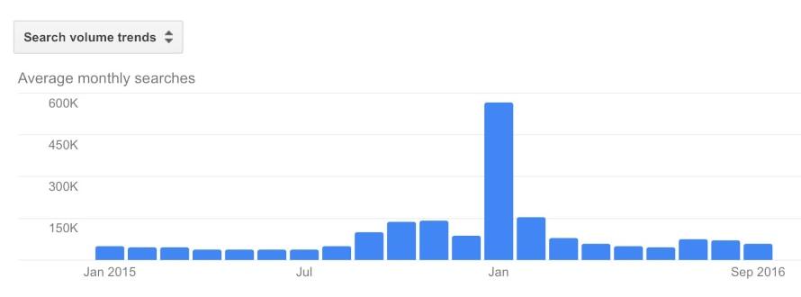 Suchanfragen nach Pfefferspray im Januar 2016